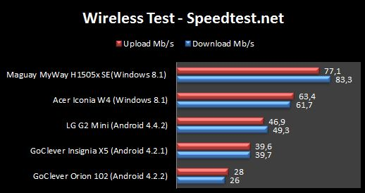 LG g2 mini wireless speed