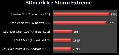 lg g2 mini 3dmark ice storm extreme