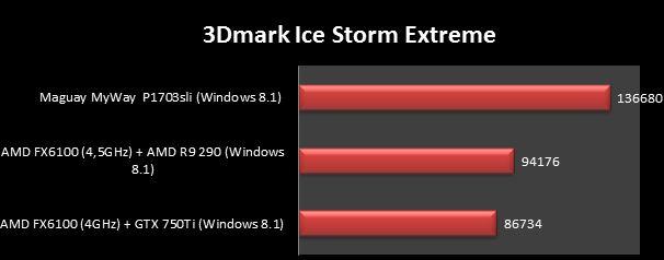 ice storm extreme r9 290