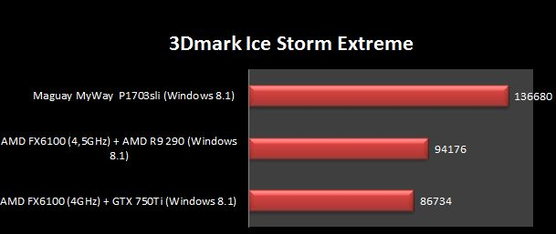 ice storme extreme
