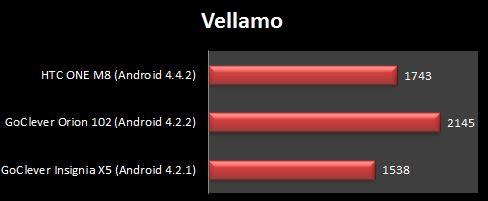 vellamo htc one m8