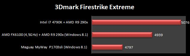 3D Mark Firestrike Extreme i7 4790k