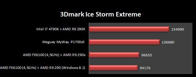 3D Mark Ice Storm Extreme i7 4790k