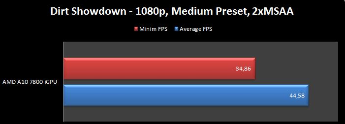 AMD A10-7800 Dirt Showdown