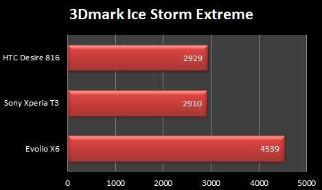 Evolio X6 3D Mark Ice Storm Extreme