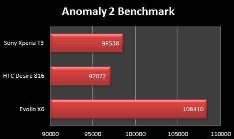 Evolio X6 Anomaly 2 Benchmark