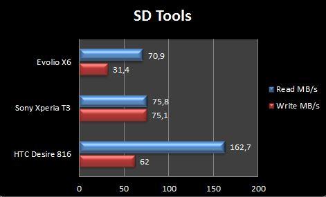 Evolio X6 SD Tools