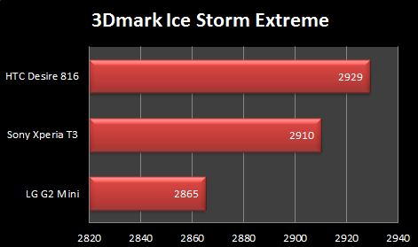 Sony Xperia T3 3D Mark Ice Storm Extreme