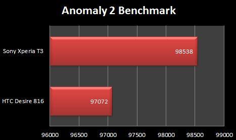 Sony Xperia T3 Anomaly 2 Benchmark