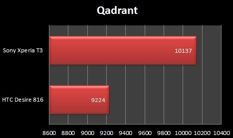 Sony Xperia T3 Qadrant