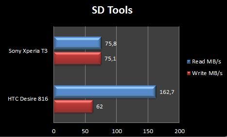 Sony Xperia T3 SD Tools