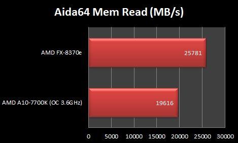 AMD FX-8370e Aida64 Mem Read