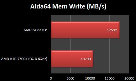 AMD FX-8370e Aida64 Mem Write