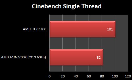 AMD FX-8370e Cinebench R15 Single Thread