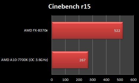 AMD FX-8370e Cinebench R15
