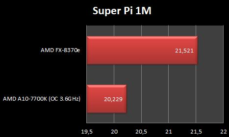 AMD FX-8370e Super Pi 1M