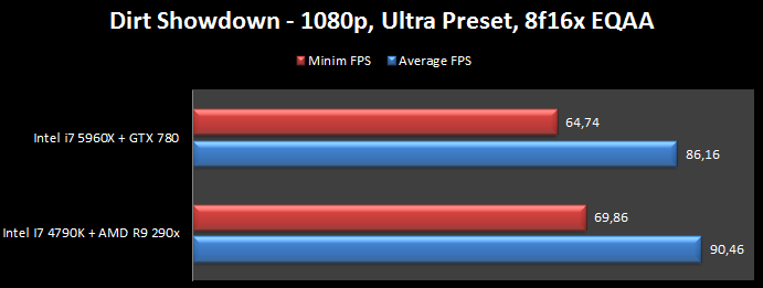 ASUS GTX 780 DirectCU 2 OC Dirt Showdown Ultra Preset