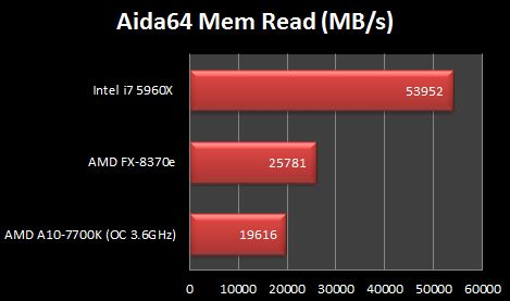 Intel i7 5960X AIDA64 Read