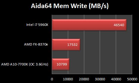 Intel i7 5960X AIDA64 Write