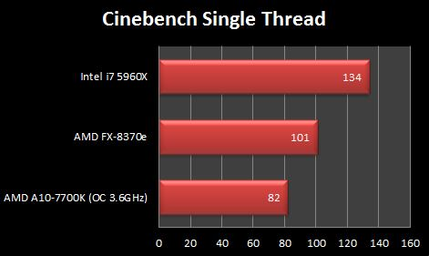 Intel i7 5960X Cinebench R15 Single Theread