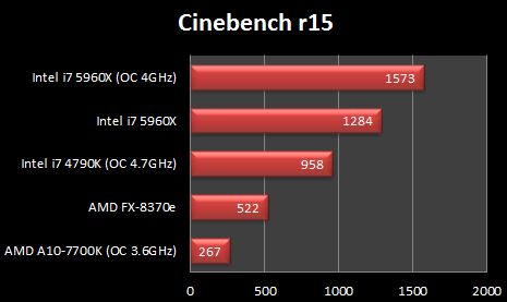 Intel i7 5960X Cinebench R15