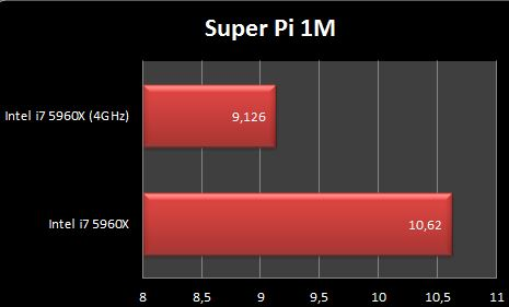 Intel i7 5960X Super Pi 1M