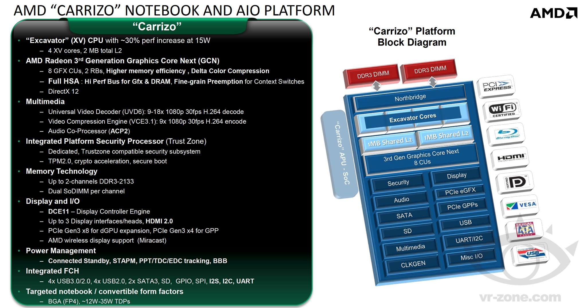 Photo of AMD – Carrizo va inlocui in curand Kaveri