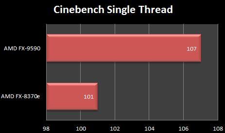 AMD FX 9590 Cinebench R15 Single Thread