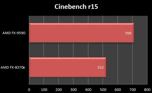 AMD FX 9590 Cinebench R15