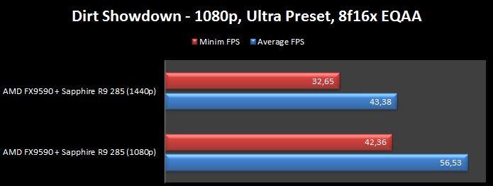 AMD FX 9590 + Sapphire R9 285 Dirt Showdown