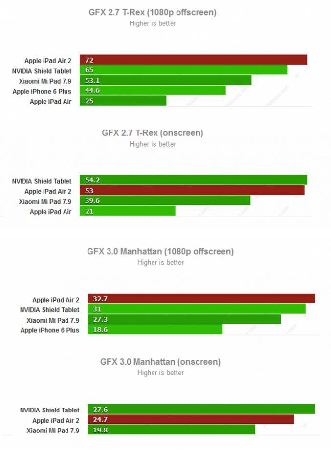 a8x vs tegra k1 gpu