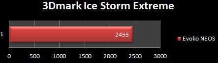 Evolio NEOS 3DMark Ice Storm Extreme