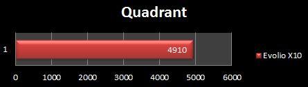 Evolio X10 Quadrant