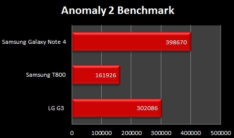 Samsung Galaxy Note 4 Anomaly 2 Benchmark