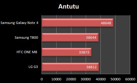 Samsung Galaxy Note 4 Antutu