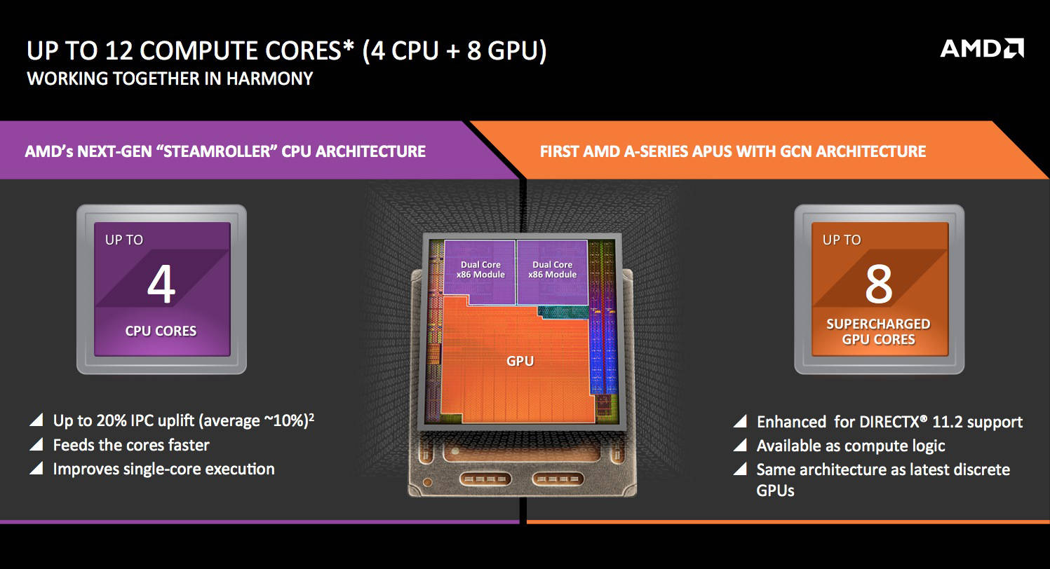 Photo of Noile procesoare AMD APU din seria Godavari