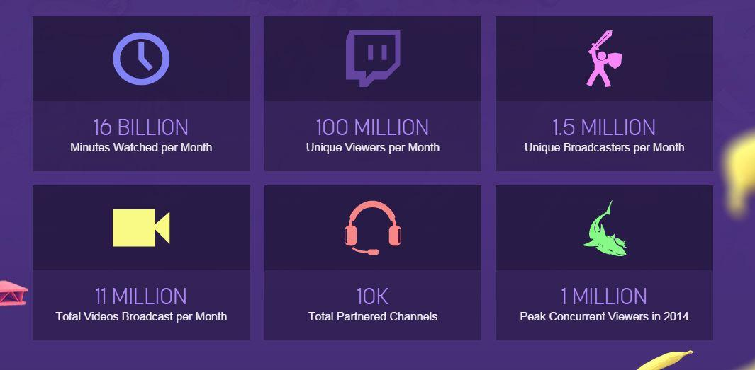 Photo of Twitch are 100 de milioane de vizitatori unici lunar!