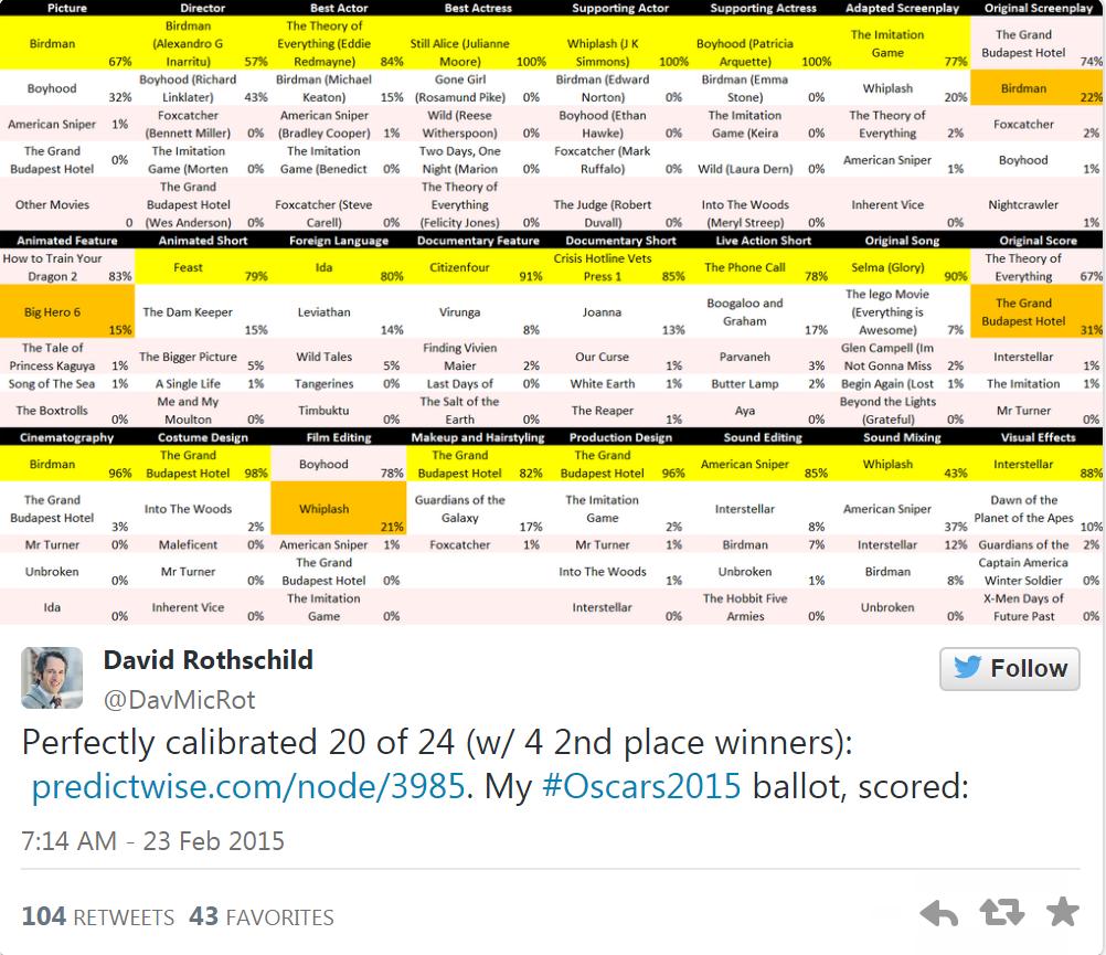 "Photo of Cortana a prezis ""matematic"" castigatorii Premiilor Oscar"