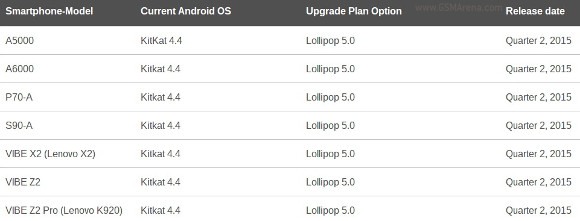 Photo of Lenovo urmeaza sa actualizeze 7 terminale la Lollipop
