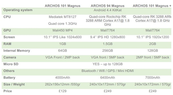 Photo of Archos 101 Magnus Plus [MWC]