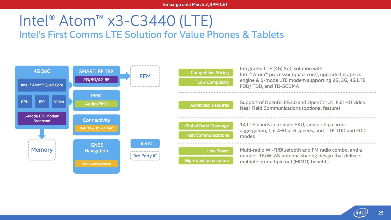 Photo of Intel Atom X3, in toate dispozitivele inteligente!