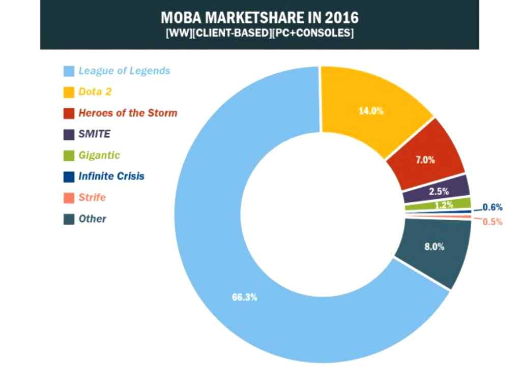 "Photo of League of Legends, regele Moba! Statistic, Dota 2 va pierde ""meciul""."