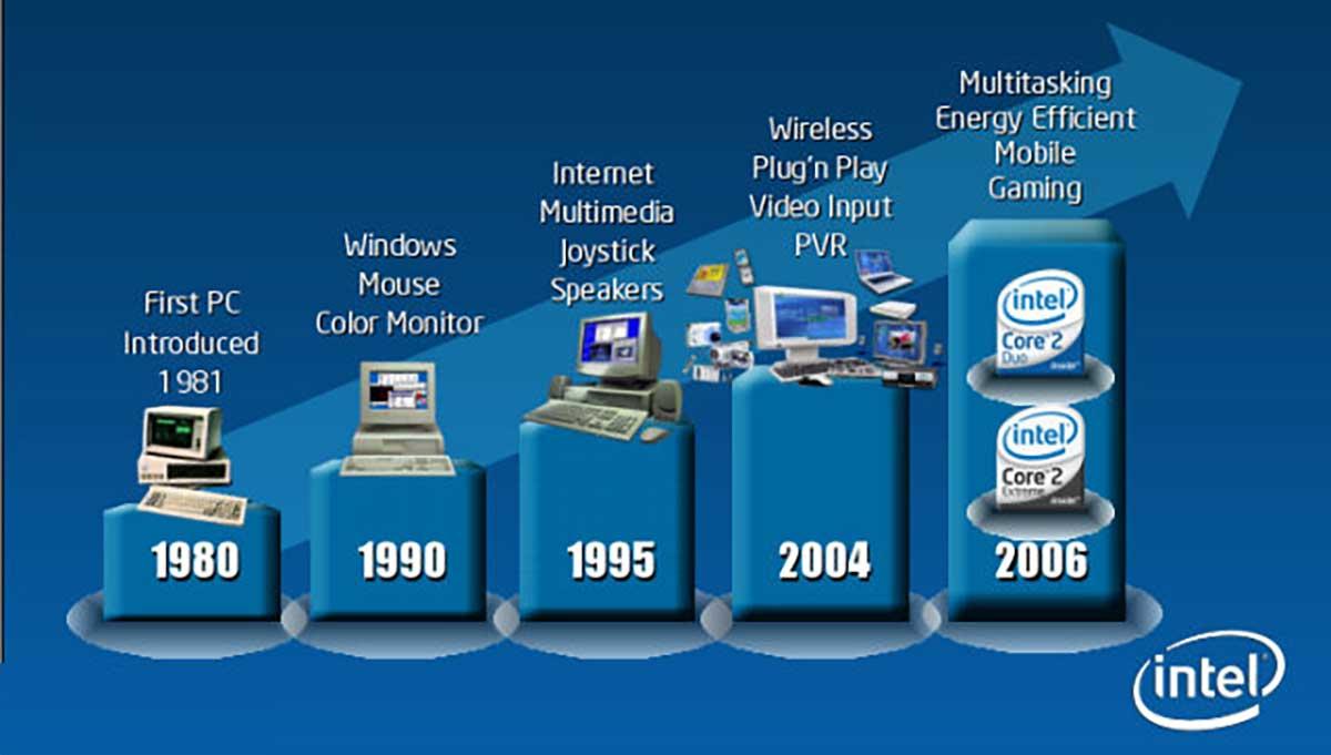 Photo of Istoria procesoarelor Intel
