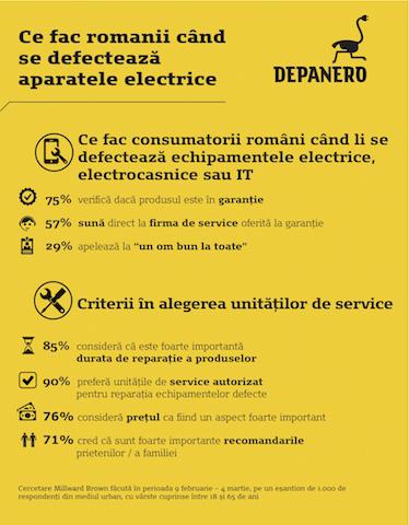 repara electrocasnicele