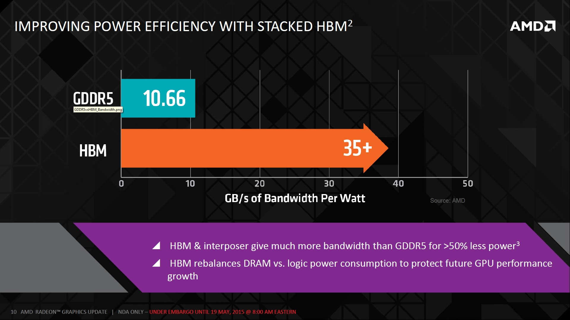 AMD 3D HBM Stacked (3)