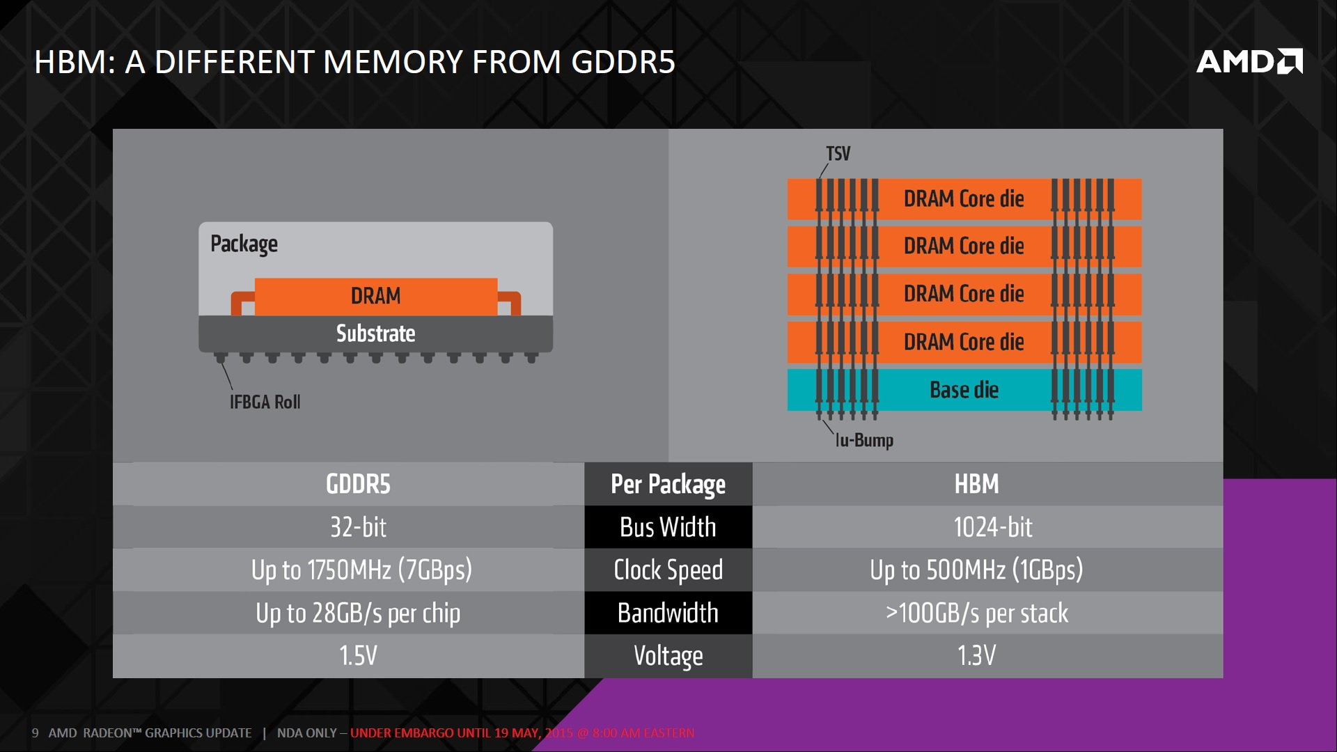 AMD 3D HBM Stacked (4)