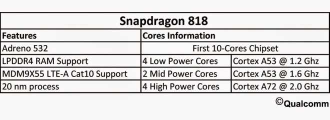 Photo of Qualcomm Snapdragon 818 va avea… vreo 10-12 nuclee!!!