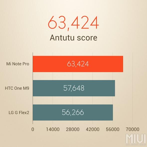 Xiaomi MiNote Pro antutu
