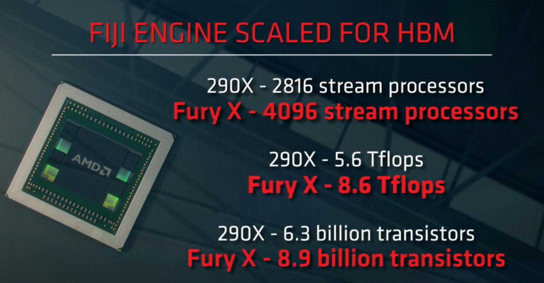 Photo of AMD a lansat oficial seria R9 300, iar Fury X2 este cea mai tare placa video din lume in momentul de fata!!!