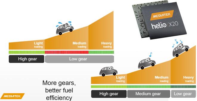 Photo of MediaTek promite marea cu sarea odata cu noul lor procesor 10 core Helio X20!